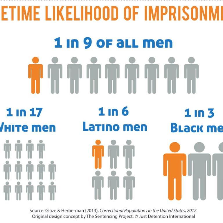 likelihood_of_imprisonment
